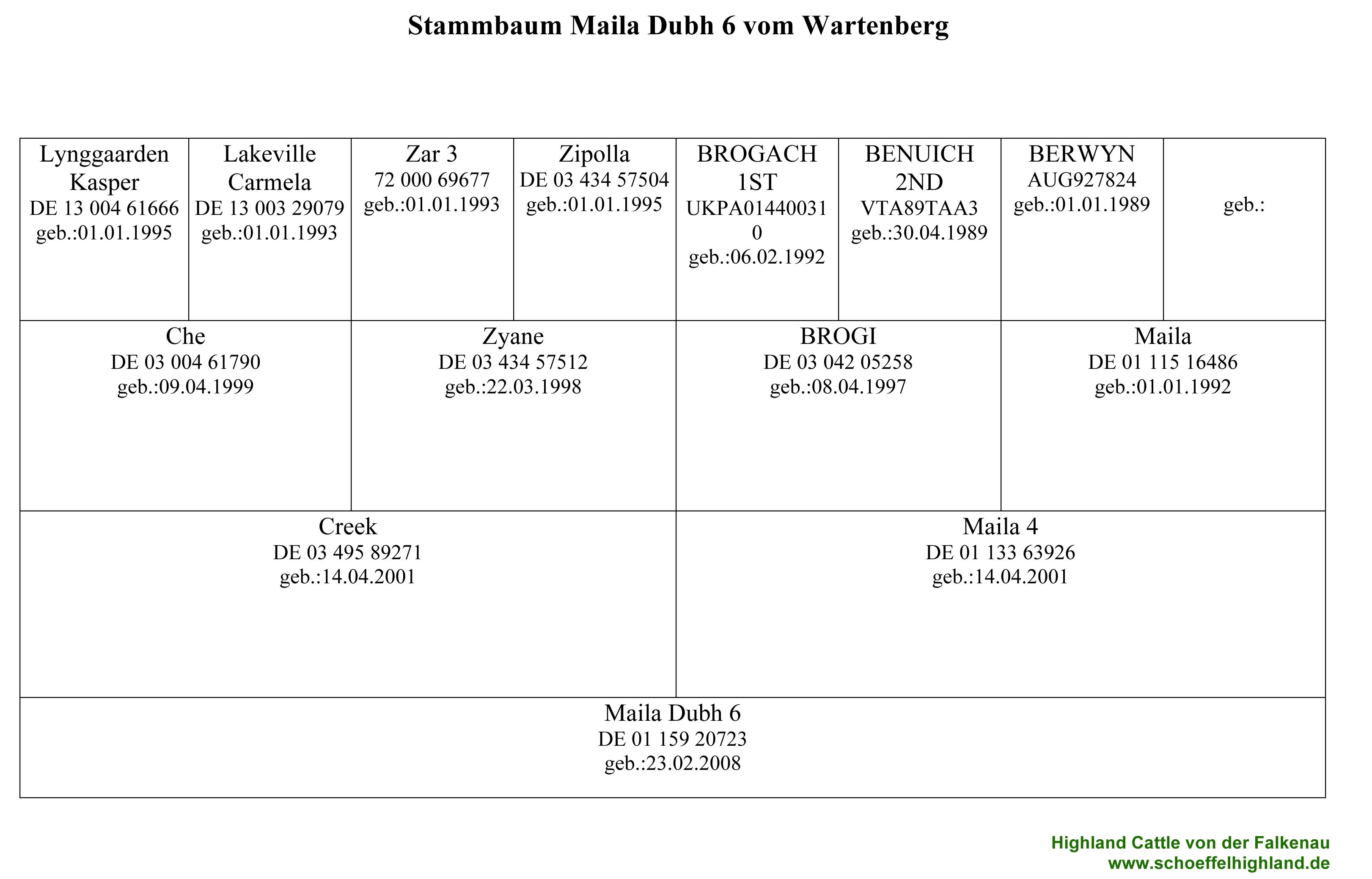 Pedigree Maila Dubh 6 vom Wartenberg