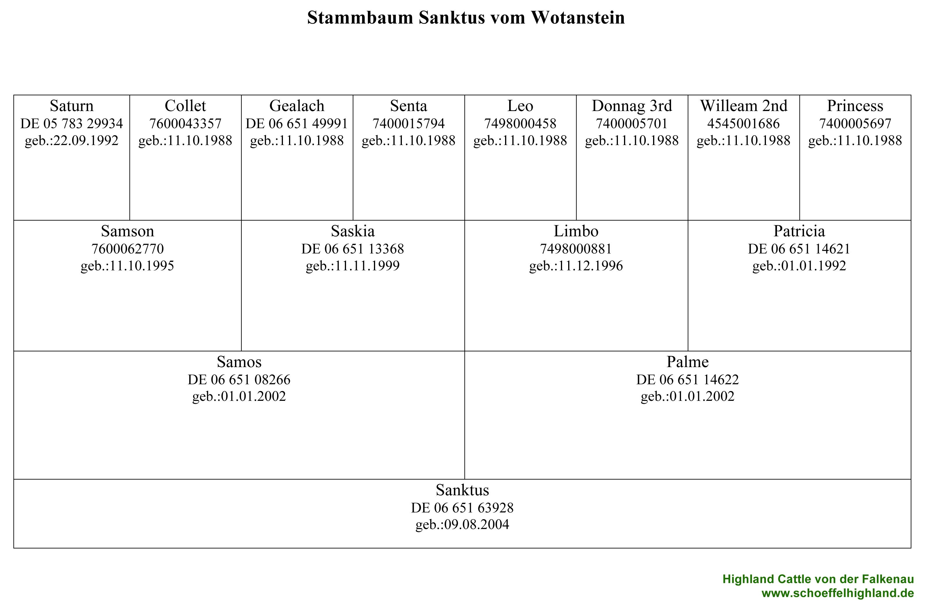Pedigree Sanktus vom Wotanstein